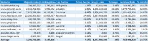 Big 10 Websites Link Data
