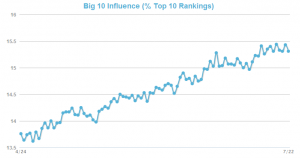 Big 10 Influence in Google