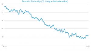 Google Domain Diversity Graph