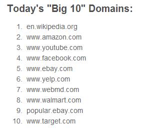 The Big 10 Websites