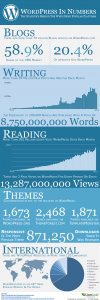 WordPress Infographic LionLeaf