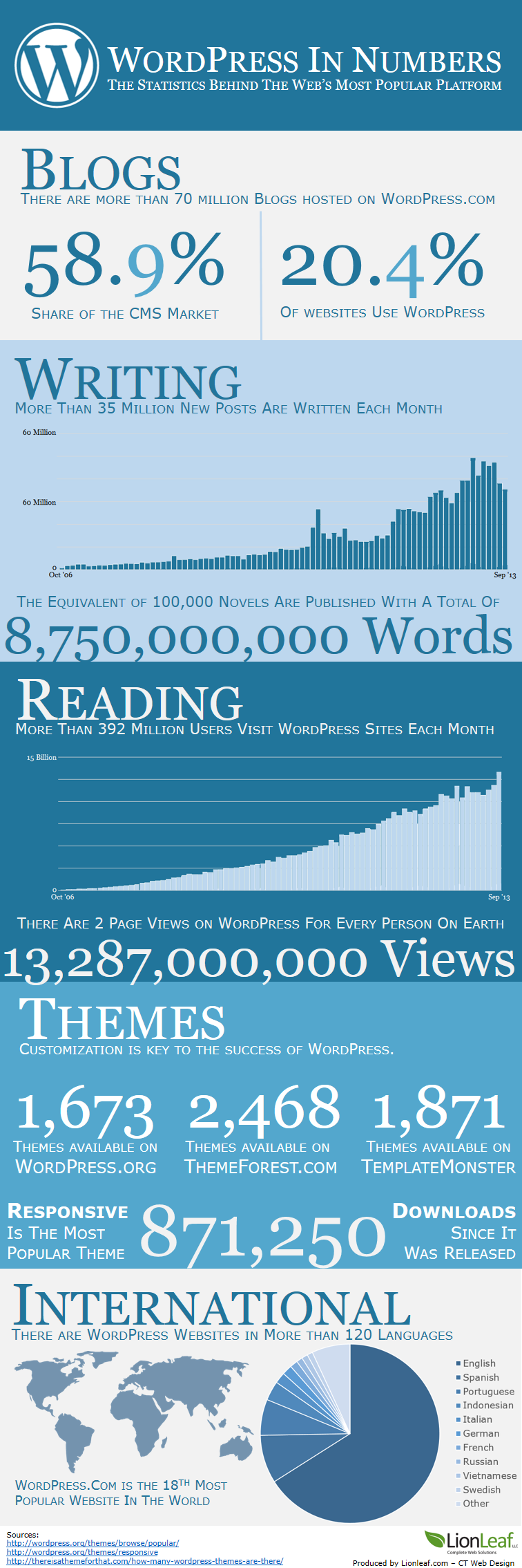 WordPress in Numbers - infographic - Pinpoint Digital